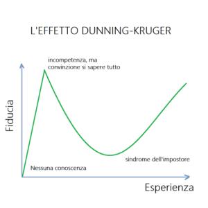 Incompetenti e inconsapevoli di esserlo: l'effetto DUNNING-KRUGER